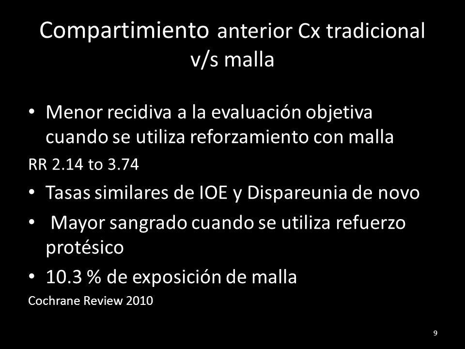 Hasta Febrero 2012 Se excluyeron N < 20 y /o Tiempo < 6 meses 54 RCT Tradicional > falla que con malla (RR 3.15) Kits de malla igual de efectivo que HomeMade Falla subjetiva es > en tradicional 28% v/s 18% Tasa de reoperación por prolapso similares Recidiva de prolapso apical o posterior es mayor en cx con malla (RR 1.85) 10