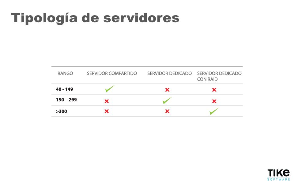Tipología de servidores