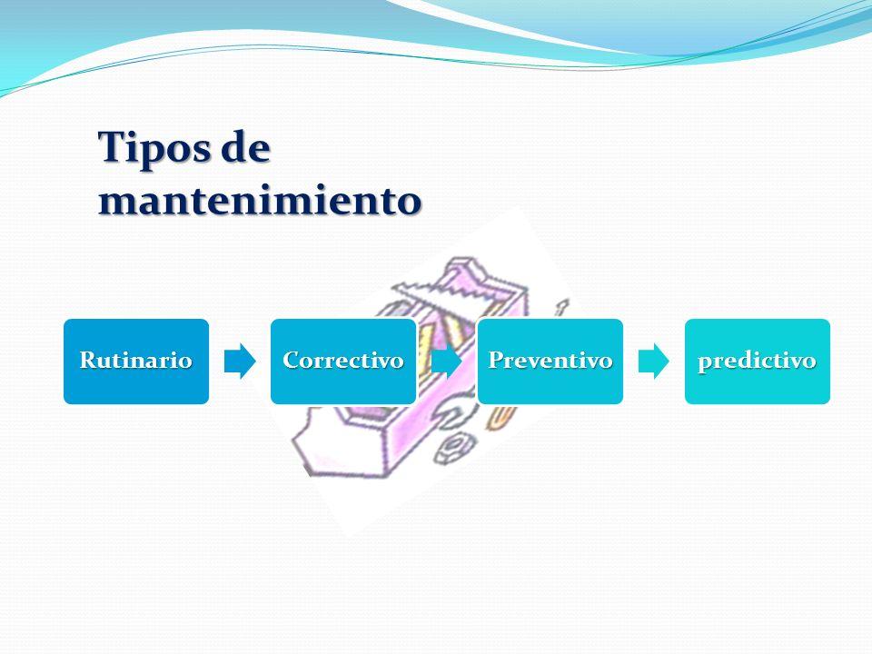 RutinarioCorrectivoPreventivopredictivo Tipos de mantenimiento