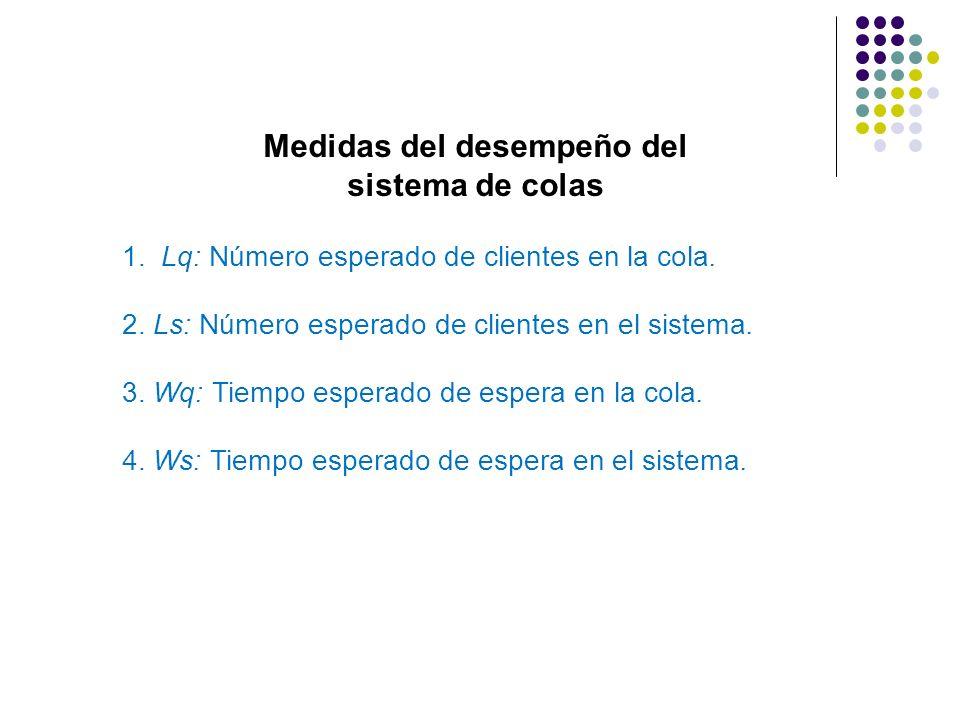 Medidas del desempeño del sistema de colas 1. Lq: Número esperado de clientes en la cola. 2. Ls: Número esperado de clientes en el sistema. 3. Wq: Tie