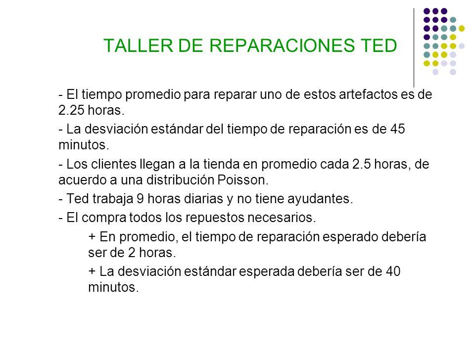 TALLER DE REPARACIONES TED - El tiempo promedio para reparar uno de estos artefactos es de 2.25 horas. - La desviación estándar del tiempo de reparaci
