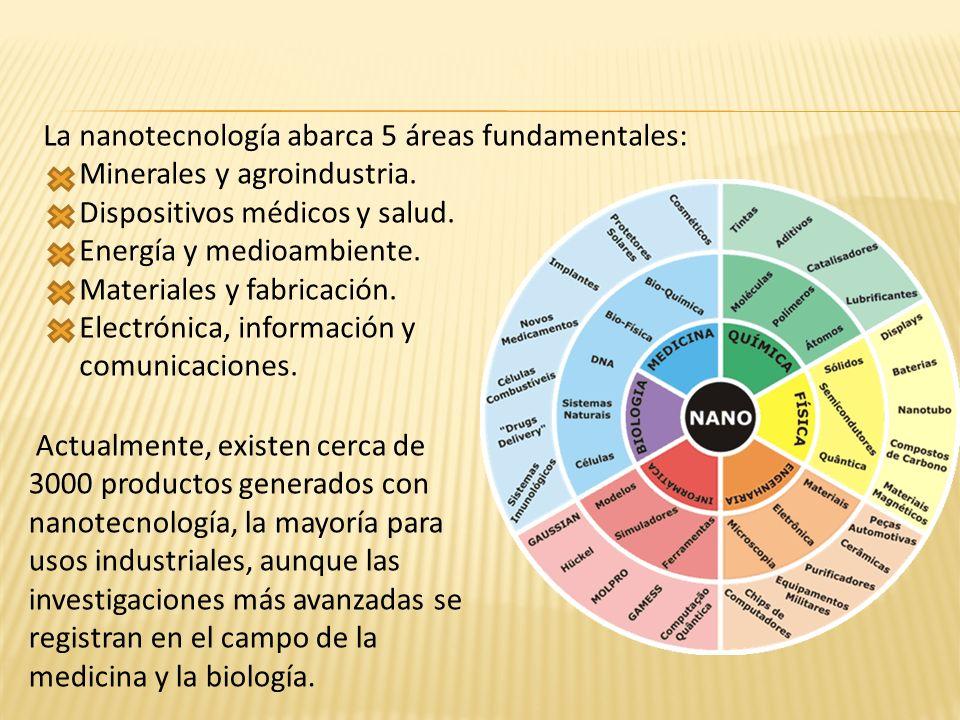La nanotecnología abarca 5 áreas fundamentales: Minerales y agroindustria. Dispositivos médicos y salud. Energía y medioambiente. Materiales y fabrica