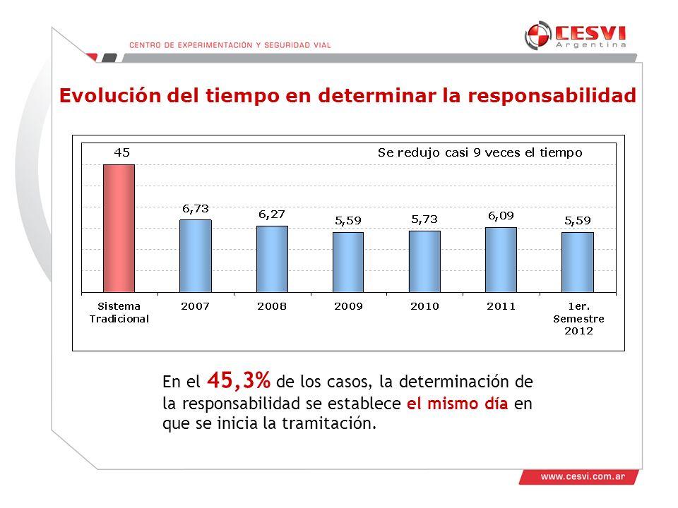 Evolución del tiempo en determinar la responsabilidad En el 45,3% de los casos, la determinación de la responsabilidad se establece el mismo día en que se inicia la tramitación.