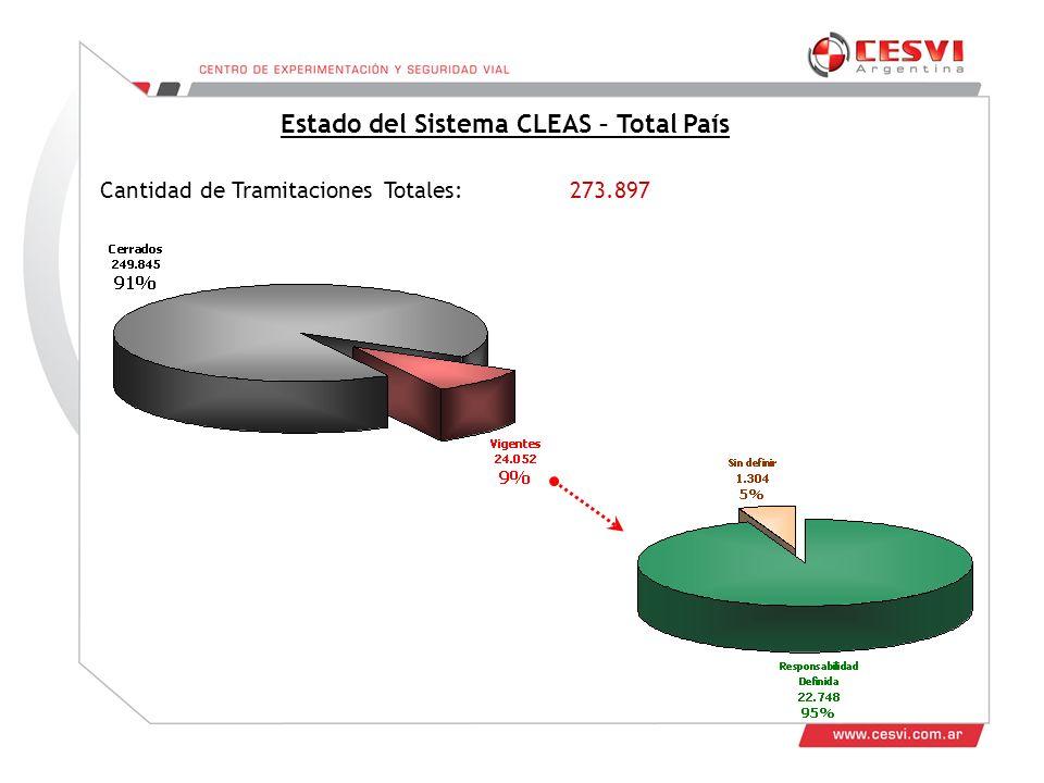 Estado del Sistema CLEAS – Total País Cantidad de Tramitaciones Totales: 273.897