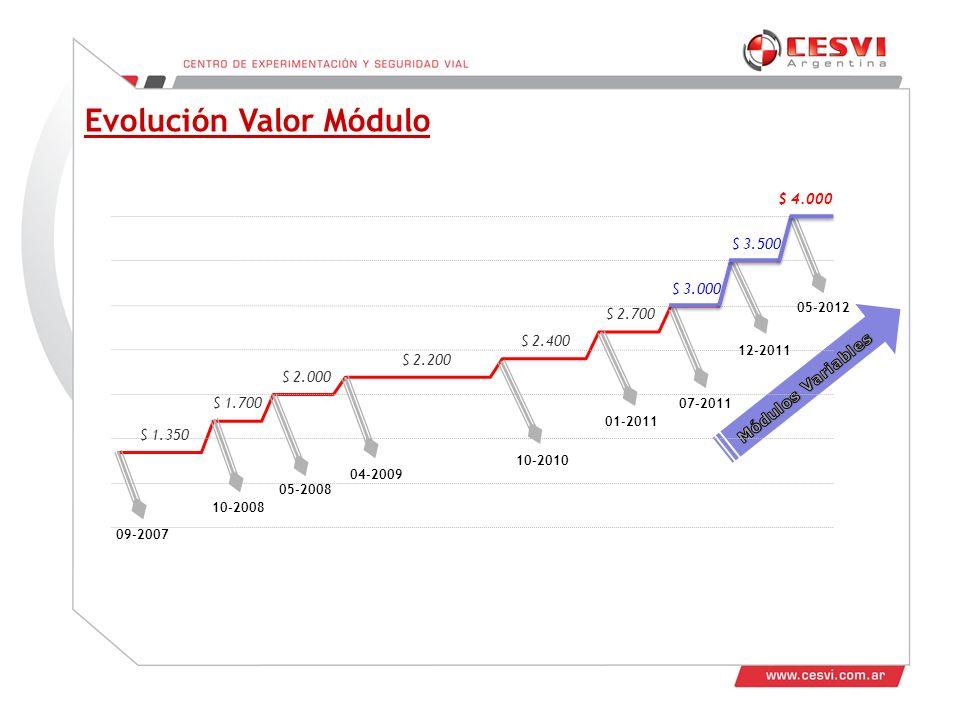 Evolución Valor Módulo 05-2008 09-2007 10-2008 04-2009 10-2010 01-2011 07-2011 12-2011 05-2012 $ 3.000 $ 2.700 $ 2.400 $ 2.200 $ 2.000 $ 1.700 $ 1.350 $ 3.500 $ 4.000