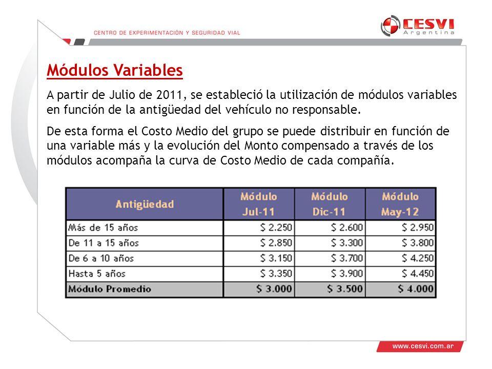Módulos Variables A partir de Julio de 2011, se estableció la utilización de módulos variables en función de la antigüedad del vehículo no responsable.