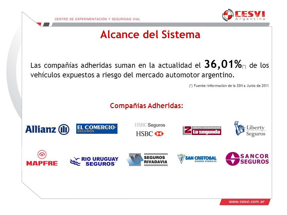 Alcance del Sistema Las compañías adheridas suman en la actualidad el 36,01% (*) de los vehículos expuestos a riesgo del mercado automotor argentino.