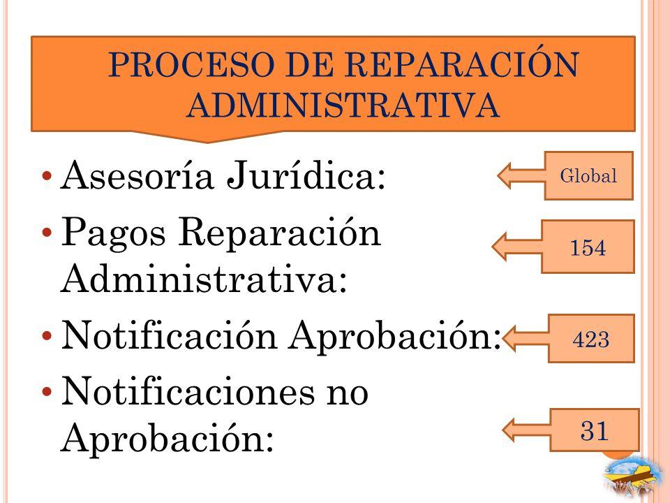 PROCESO DE REPARACIÓN ADMINISTRATIVA Asesoría Jurídica: Pagos Reparación Administrativa: Notificación Aprobación: Notificaciones no Aprobación: 154 42