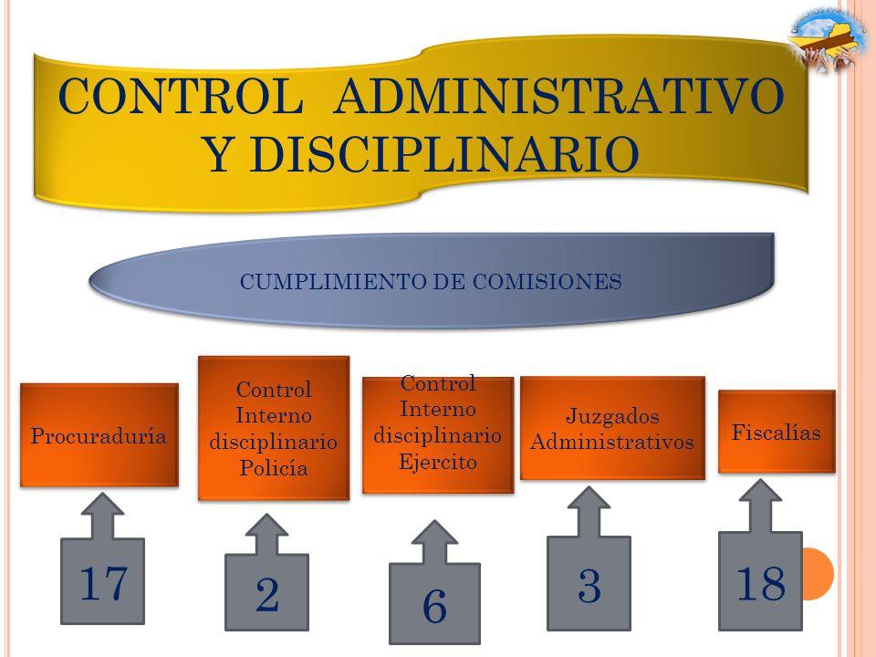 CONTROL ADMINISTRATIVO Y DISCIPLINARIO CUMPLIMIENTO DE COMISIONES Procuraduría Control Interno disciplinario Policía Control Interno disciplinario Eje