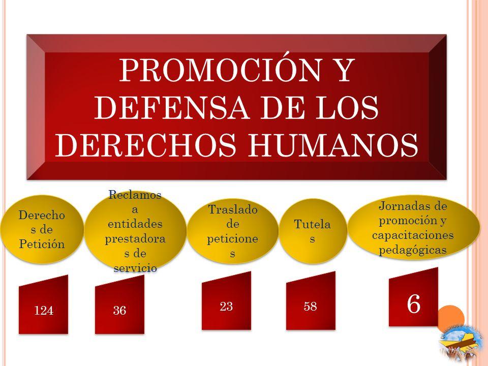 PROMOCIÓN Y DEFENSA DE LOS DERECHOS HUMANOS Derecho s de Petición Reclamos a entidades prestadora s de servicio Traslado de peticione s Tutela s 124 3