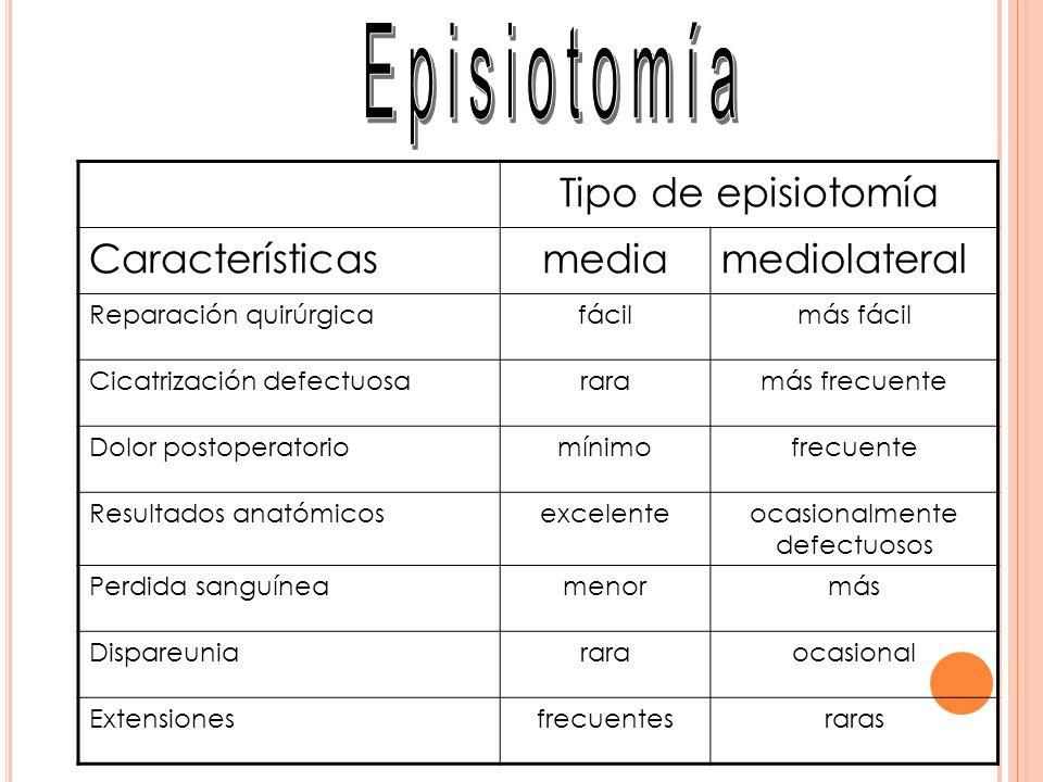 Tipo de episiotomía Característicasmediamediolateral Reparación quirúrgicafácilmás fácil Cicatrización defectuosararamás frecuente Dolor postoperatori