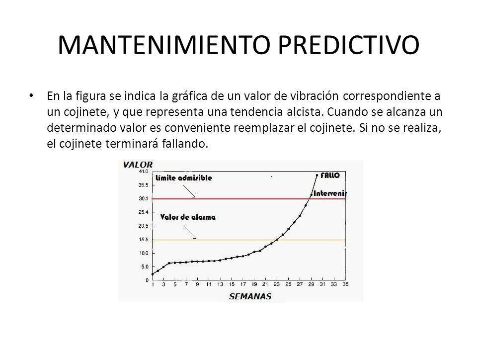 MANTENIMIENTO PREDICTIVO En la figura se indica la gráfica de un valor de vibración correspondiente a un cojinete, y que representa una tendencia alci