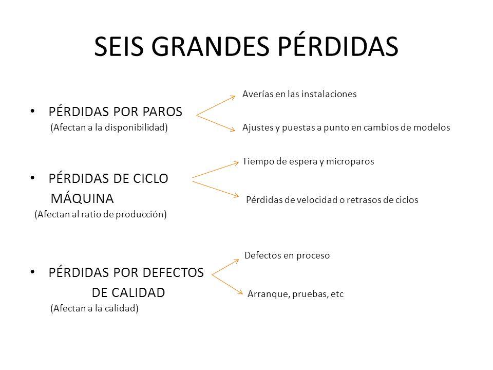 SEIS GRANDES PÉRDIDAS Averías en las instalaciones PÉRDIDAS POR PAROS (Afectan a la disponibilidad) Ajustes y puestas a punto en cambios de modelos Ti