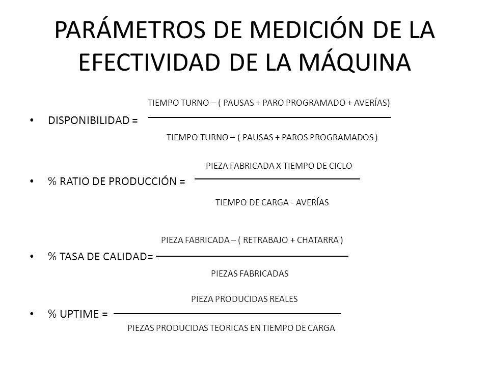 PARÁMETROS DE MEDICIÓN DE LA EFECTIVIDAD DE LA MÁQUINA TIEMPO TURNO – ( PAUSAS + PARO PROGRAMADO + AVERÍAS) DISPONIBILIDAD = TIEMPO TURNO – ( PAUSAS +