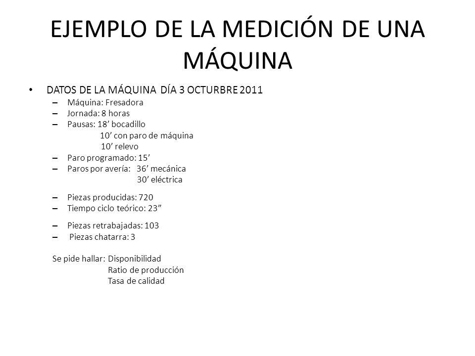 EJEMPLO DE LA MEDICIÓN DE UNA MÁQUINA TIEMPO TURNO (480) – ( PAUSAS (38)+ PARO PROGRAMADO (15)+ AVERÍAS (66) ) DISPONIBILIDAD = X 100 = 84,5 % TIEMPO TURNO (480) – ( PAUSAS (38) + PAROS PROGRAMADOS (15) ) PIEZA FABRICADA (720) X TIEMPO DE CICLO (23/60) % RATIO DE PRODUCCIÓN = X 100 = 74,4 % TIEMPO DE CARGA (437) – AVERÍAS (66) PIEZA FABRICADA (720) – ( RETRABAJO (103)+ CHATARRA (3) ) % TASA DE CALIDAD= X 100 = 85, 27 % PIEZAS FABRICADAS (720) UPTIME = 84,5 X 74,4 / 100 = 62,9 %