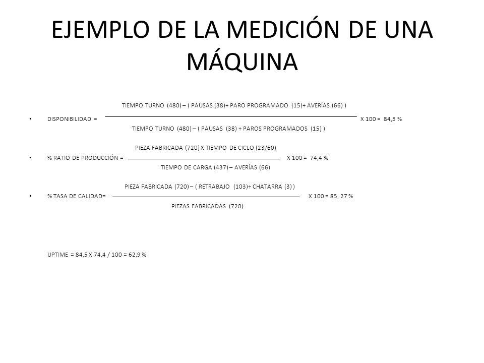 EJEMPLO DE LA MEDICIÓN DE UNA MÁQUINA TIEMPO TURNO (480) – ( PAUSAS (38)+ PARO PROGRAMADO (15)+ AVERÍAS (66) ) DISPONIBILIDAD = X 100 = 84,5 % TIEMPO