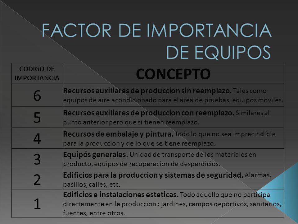 CODIGO DE IMPORTANCIA CONCEPTO 6 Recursos auxiliares de produccion sin reemplazo. Tales como equipos de aire acondicionado para el area de pruebas, eq