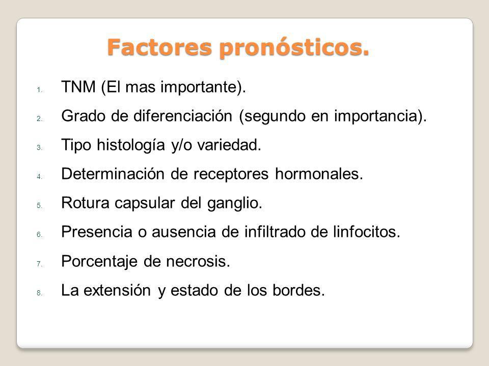 Factores pronósticos. 1. TNM (El mas importante). 2. Grado de diferenciación (segundo en importancia). 3. Tipo histología y/o variedad. 4. Determinaci