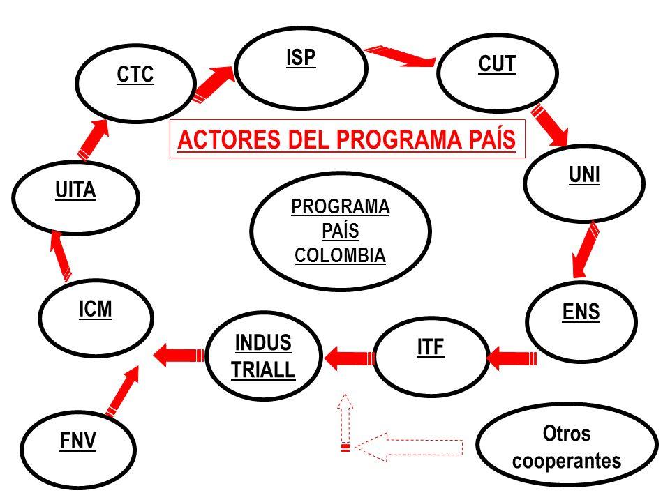 ISP ICM INDUS TRIALL CUT UITA ACTORES DEL PROGRAMA PAÍS ENS ITF UNI PROGRAMA PAÍS COLOMBIA CTC FNV Otros cooperantes
