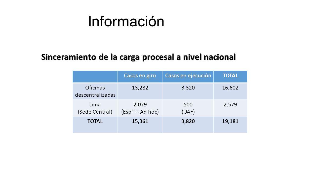 Información Casos en giroCasos en ejecuciónTOTAL Oficinas descentralizadas 13,2823,32016,602 Lima (Sede Central) 2,079 (Esp* + Ad hoc) 500 (UAF) 2,579 TOTAL15,3613,82019,181 Sinceramiento de la carga procesal a nivel nacional