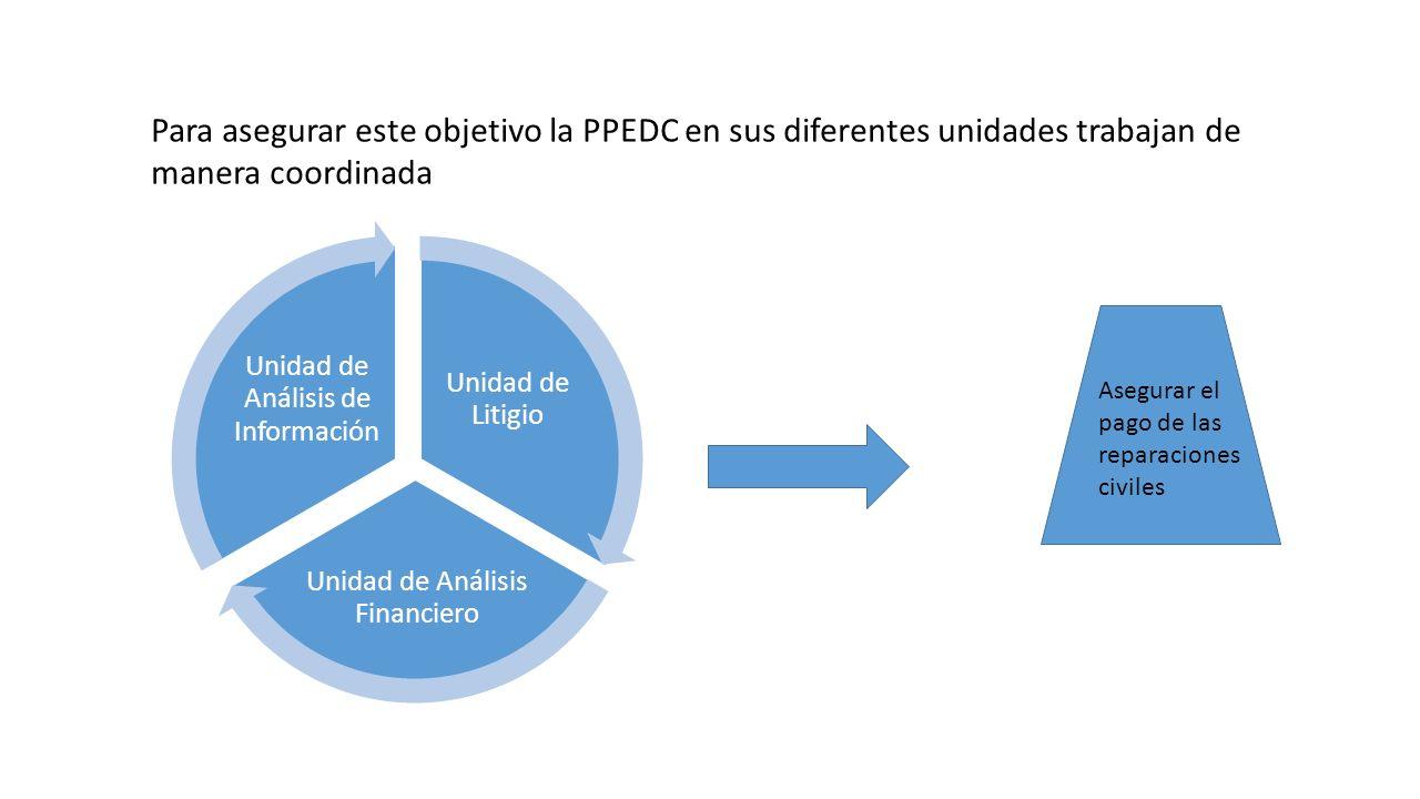 Unidad de Litigio Unidad de Análisis Financiero Unidad de Análisis de Información Para asegurar este objetivo la PPEDC en sus diferentes unidades trabajan de manera coordinada Asegurar el pago de las reparaciones civiles