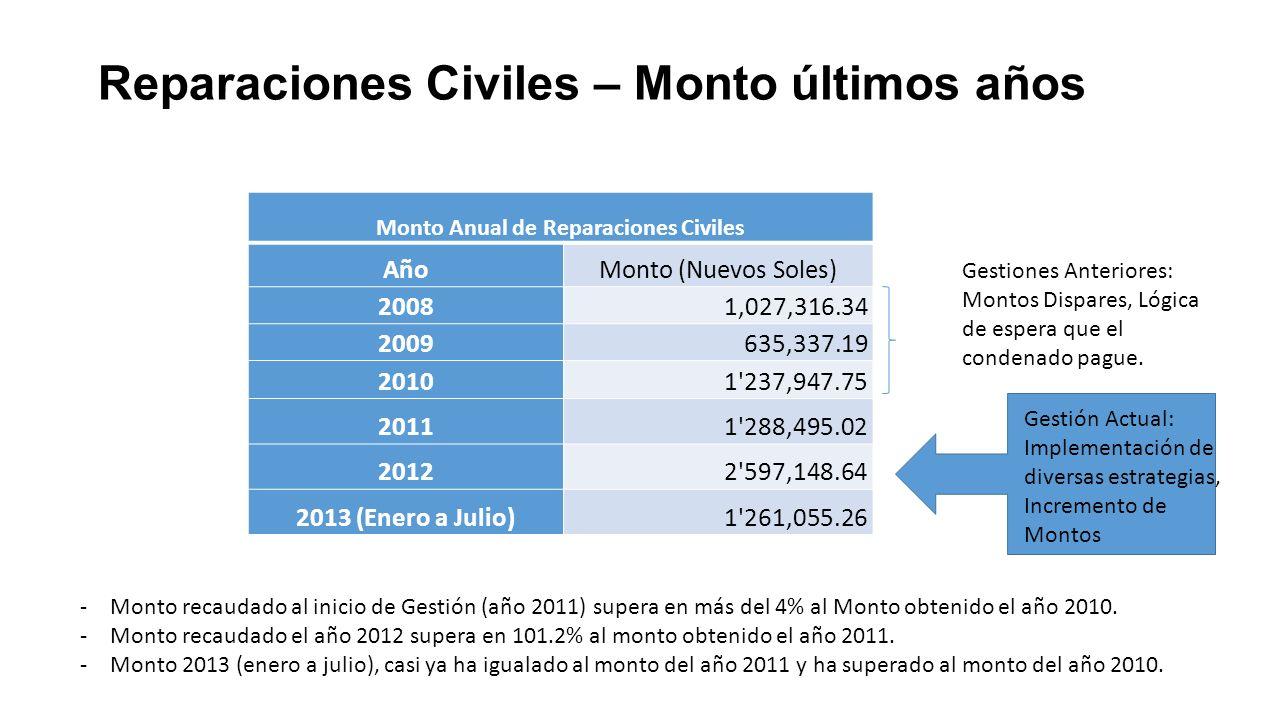 Reparaciones Civiles – Monto últimos años Monto Anual de Reparaciones Civiles AñoMonto (Nuevos Soles) 2008 1,027,316.34 2009635,337.19 20101'237,947.7