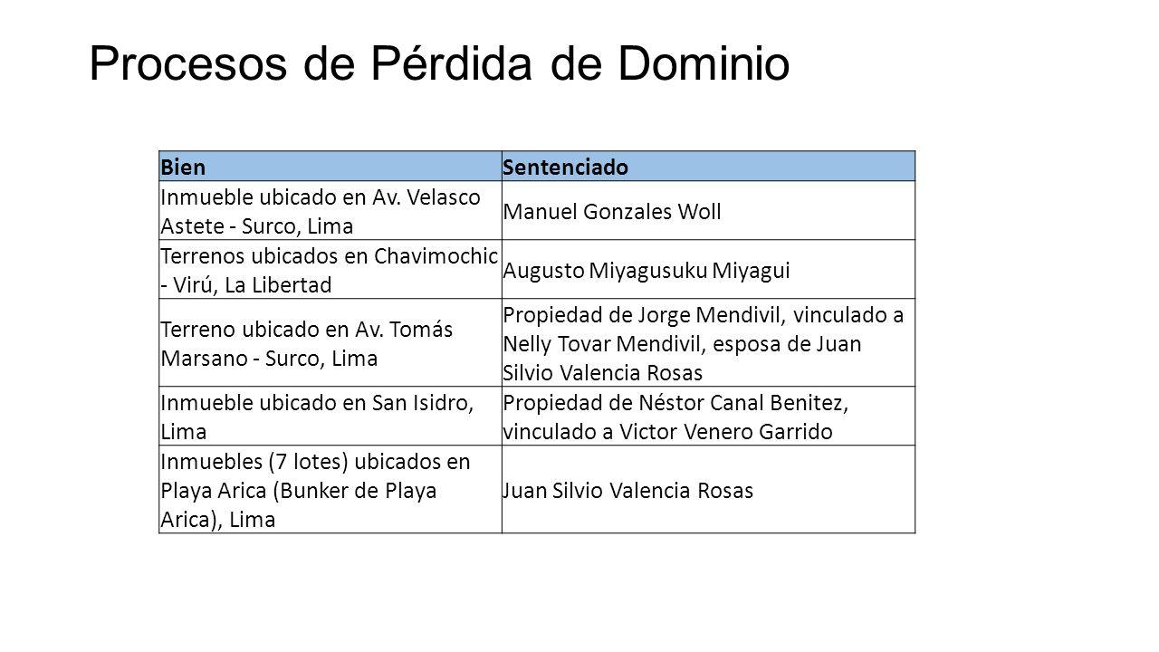 Procesos de Pérdida de Dominio BienSentenciado Inmueble ubicado en Av. Velasco Astete - Surco, Lima Manuel Gonzales Woll Terrenos ubicados en Chavimoc