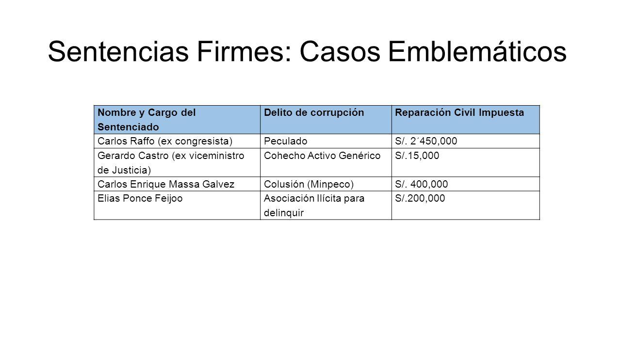 Sentencias Firmes: Casos Emblemáticos Nombre y Cargo del Sentenciado Delito de corrupciónReparación Civil Impuesta Carlos Raffo (ex congresista)Pecula