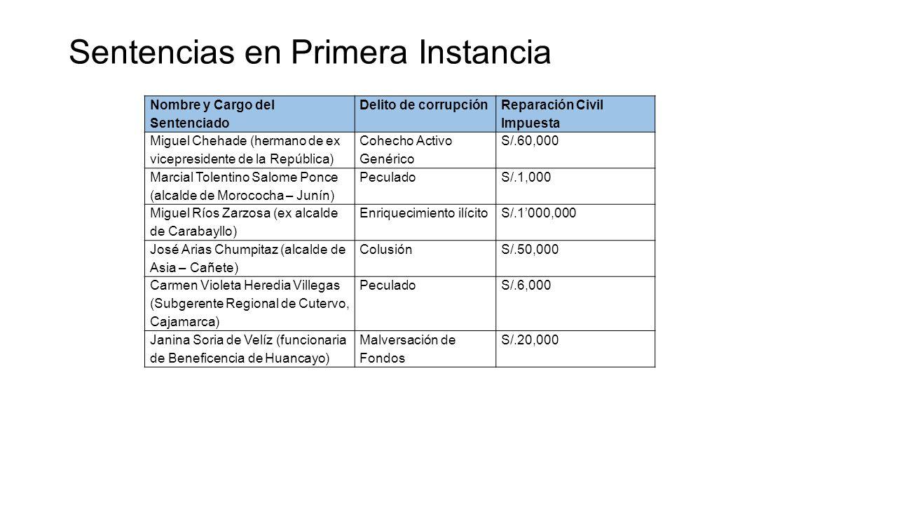 Sentencias en Primera Instancia Nombre y Cargo del Sentenciado Delito de corrupción Reparación Civil Impuesta Miguel Chehade (hermano de ex vicepresid