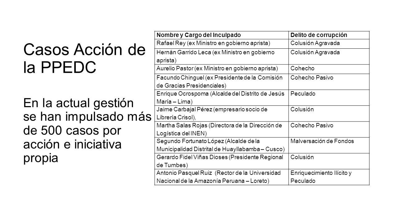 Casos Acción de la PPEDC En la actual gestión se han impulsado más de 500 casos por acción e iniciativa propia Nombre y Cargo del InculpadoDelito de c
