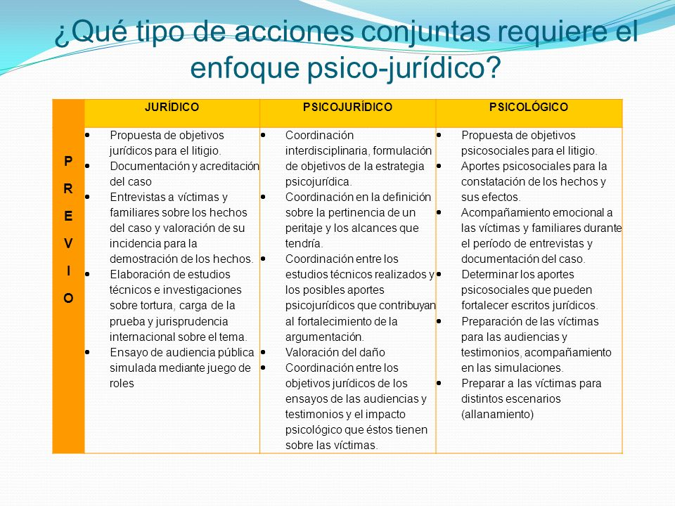 JURÍDICOPSICOJURÍDICOPSICOLÓGICO PREVIOPREVIO Propuesta de objetivos jurídicos para el litigio. Documentación y acreditación del caso Entrevistas a ví