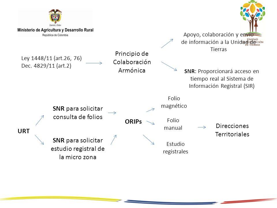 Ley 1448/11 (art.26, 76) Dec. 4829/11 (art.2) Principio de Colaboración Armónica Apoyo, colaboración y envío de información a la Unidad de Tierras URT