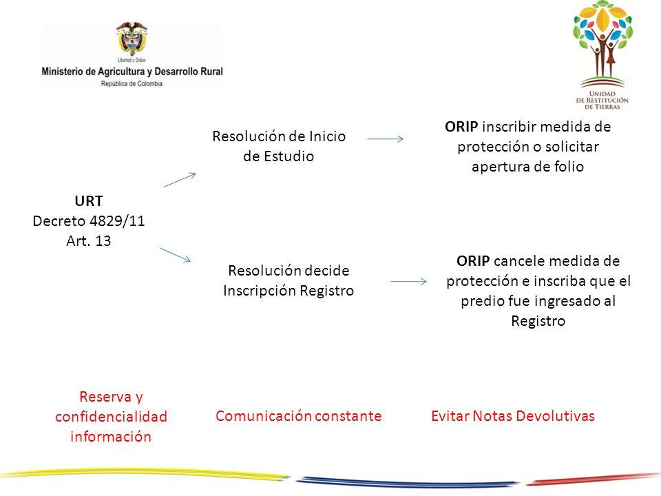 URT Decreto 4829/11 Art. 13 ORIP inscribir medida de protección o solicitar apertura de folio Resolución de Inicio de Estudio Resolución decide Inscri