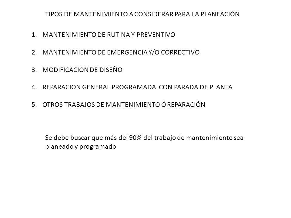 TIPOS DE MANTENIMIENTO A CONSIDERAR PARA LA PLANEACIÓN 1.MANTENIMIENTO DE RUTINA Y PREVENTIVO 2.MANTENIMIENTO DE EMERGENCIA Y/O CORRECTIVO 3.MODIFICAC