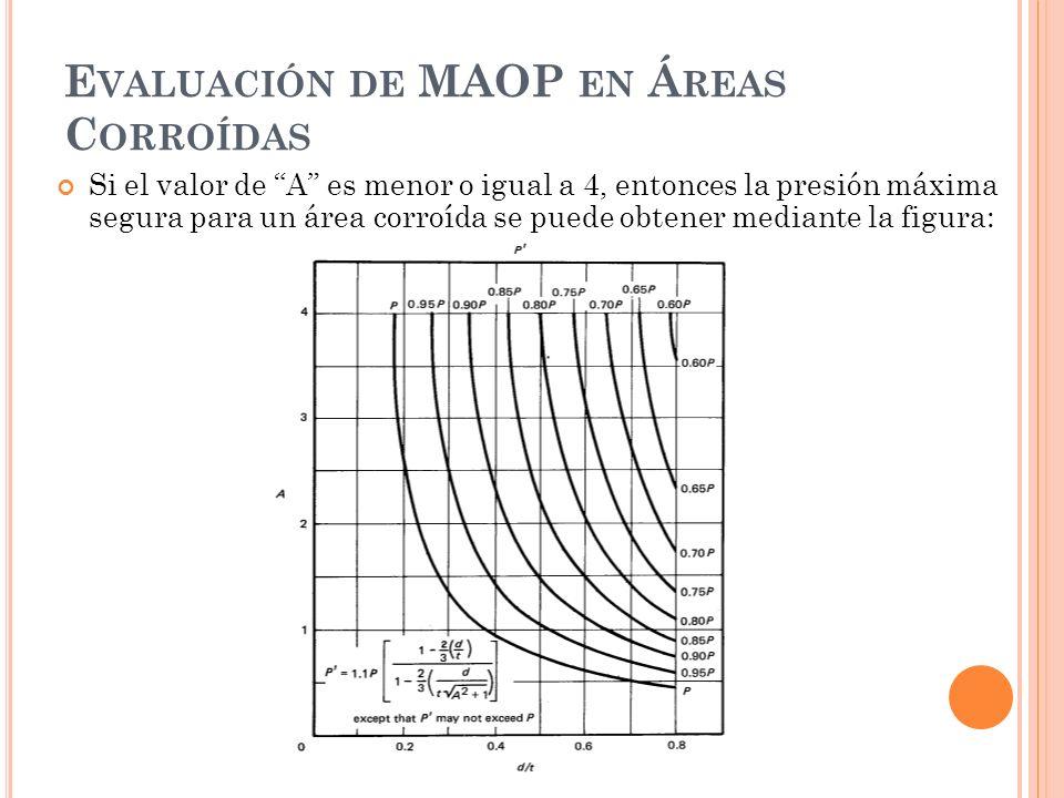 E VALUACIÓN DE MAOP EN Á REAS C ORROÍDAS Si el valor de A es menor o igual a 4, entonces la presión máxima segura para un área corroída se puede obtener mediante la figura: