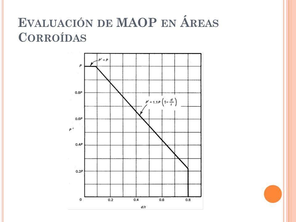 E VALUACIÓN DE MAOP EN Á REAS C ORROÍDAS