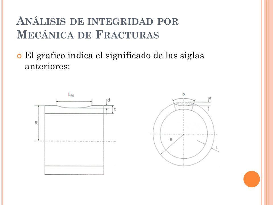 A NÁLISIS DE INTEGRIDAD POR M ECÁNICA DE F RACTURAS El grafico indica el significado de las siglas anteriores:
