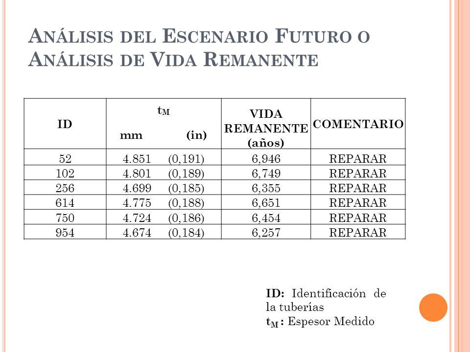 A NÁLISIS DEL E SCENARIO F UTURO O A NÁLISIS DE V IDA R EMANENTE ID tMtM VIDA COMENTARIO mm (in) REMANENTE (años) 524.851 (0,191)6,946REPARAR 1024.801 (0,189)6,749REPARAR 2564.699 (0,185)6,355REPARAR 6144.775 (0,188)6,651REPARAR 7504.724 (0,186)6,454REPARAR 9544.674 (0,184)6,257REPARAR ID: Identificación de la tuberías t M : Espesor Medido