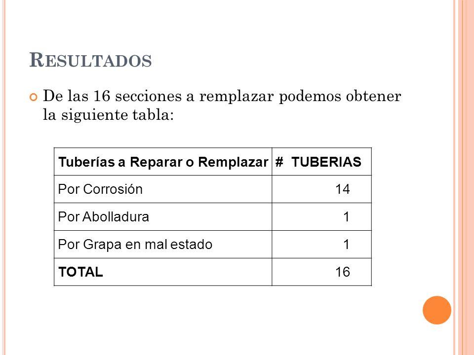 R ESULTADOS De las 16 secciones a remplazar podemos obtener la siguiente tabla: Tuberías a Reparar o Remplazar# TUBERIAS Por Corrosión14 Por Abolladura1 Por Grapa en mal estado1 TOTAL16