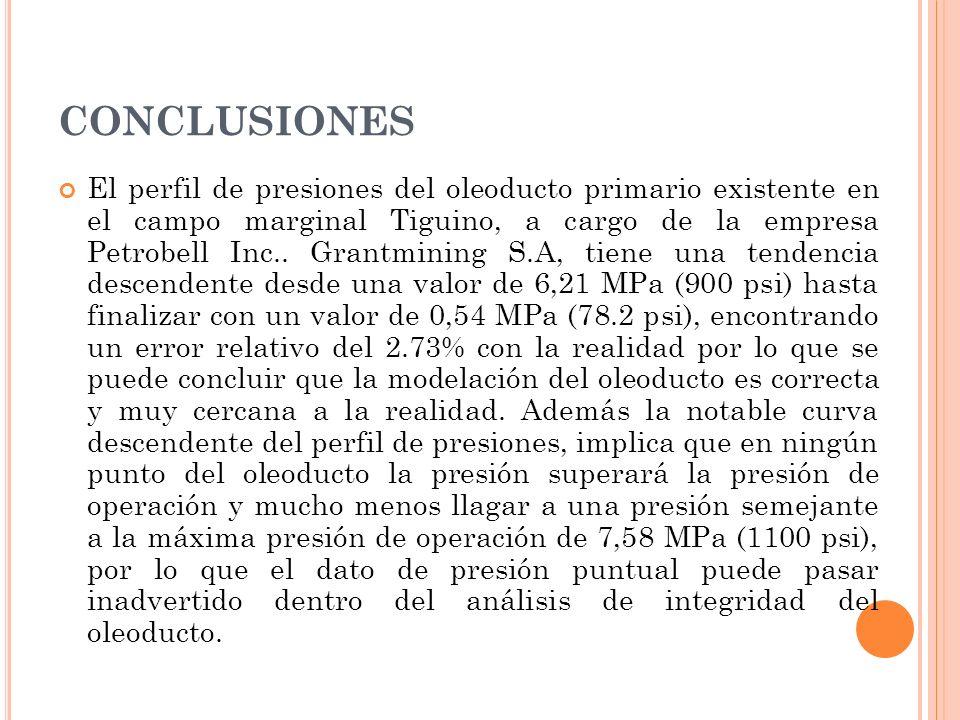 CONCLUSIONES El perfil de presiones del oleoducto primario existente en el campo marginal Tiguino, a cargo de la empresa Petrobell Inc..