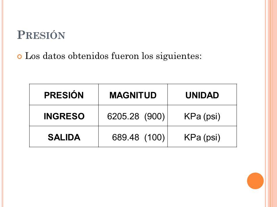 P RESIÓN Los datos obtenidos fueron los siguientes: PRESIÓNMAGNITUDUNIDAD INGRESO6205.28 (900)KPa (psi) SALIDA 689.48 (100)KPa (psi)