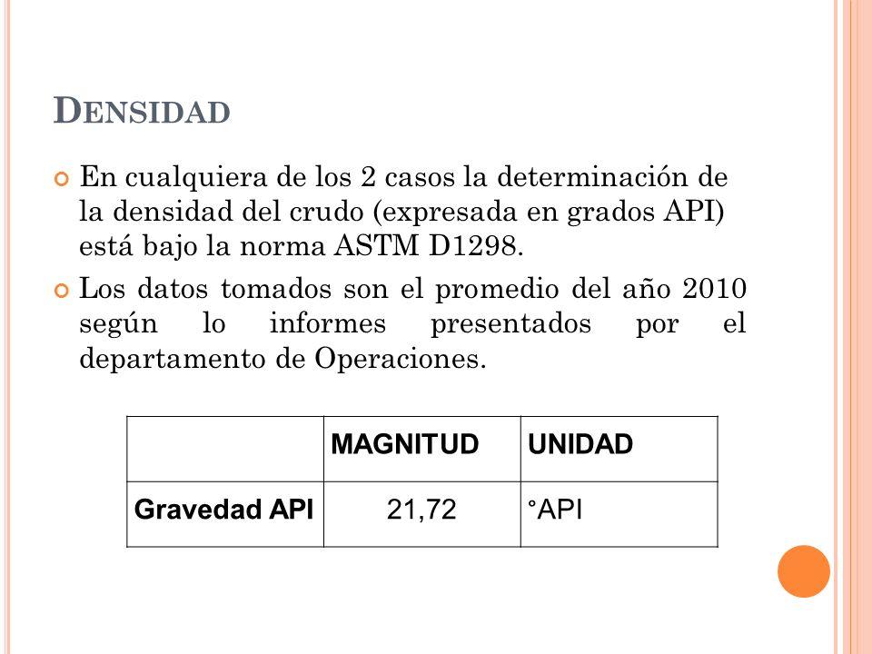 D ENSIDAD En cualquiera de los 2 casos la determinación de la densidad del crudo (expresada en grados API) está bajo la norma ASTM D1298.