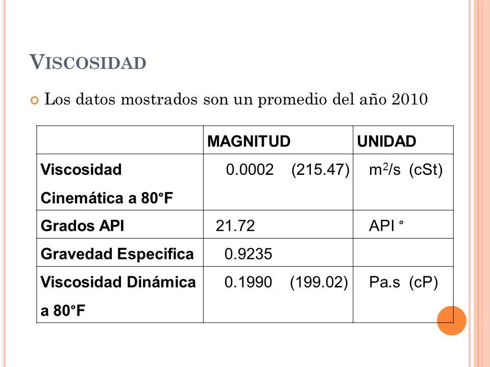 V ISCOSIDAD Los datos mostrados son un promedio del año 2010 MAGNITUDUNIDAD Viscosidad Cinemática a 80°F 0.0002 (215.47)m 2 /s (cSt) Grados API 21.72API ° Gravedad Especifica 0.9235 Viscosidad Dinámica a 80°F 0.1990 (199.02)Pa.s (cP)