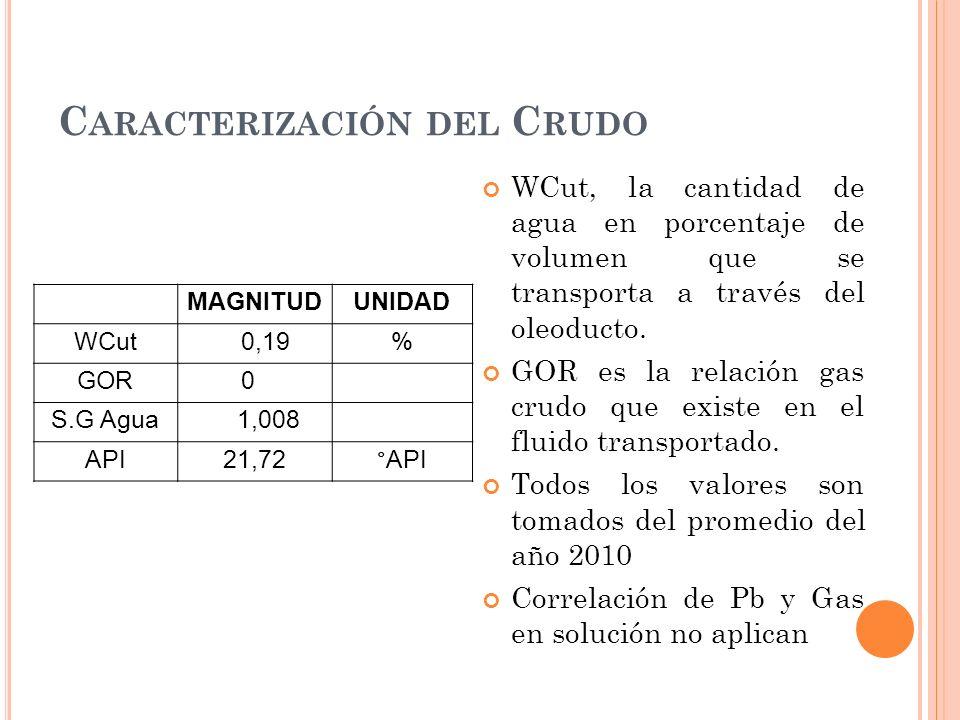C ARACTERIZACIÓN DEL C RUDO WCut, la cantidad de agua en porcentaje de volumen que se transporta a través del oleoducto.