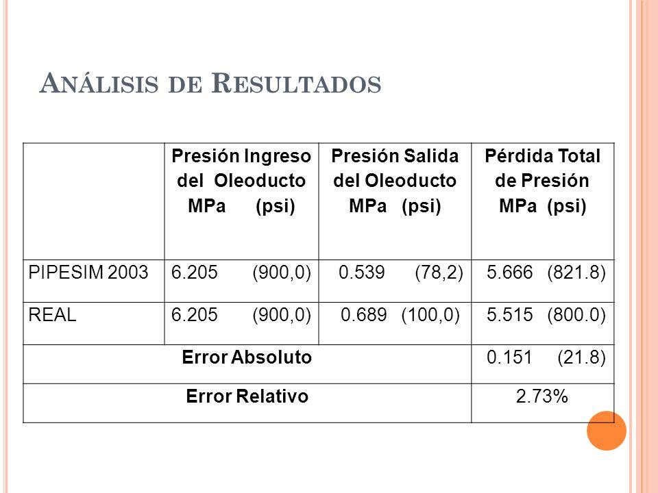 A NÁLISIS DE R ESULTADOS Presión Ingreso del Oleoducto MPa (psi) Presión Salida del Oleoducto MPa (psi) Pérdida Total de Presión MPa (psi) PIPESIM 20036.205 (900,0) 0.539 (78,2) 5.666 (821.8) REAL6.205 (900,0) 0.689 (100,0) 5.515 (800.0) Error Absoluto 0.151 (21.8) Error Relativo2.73%