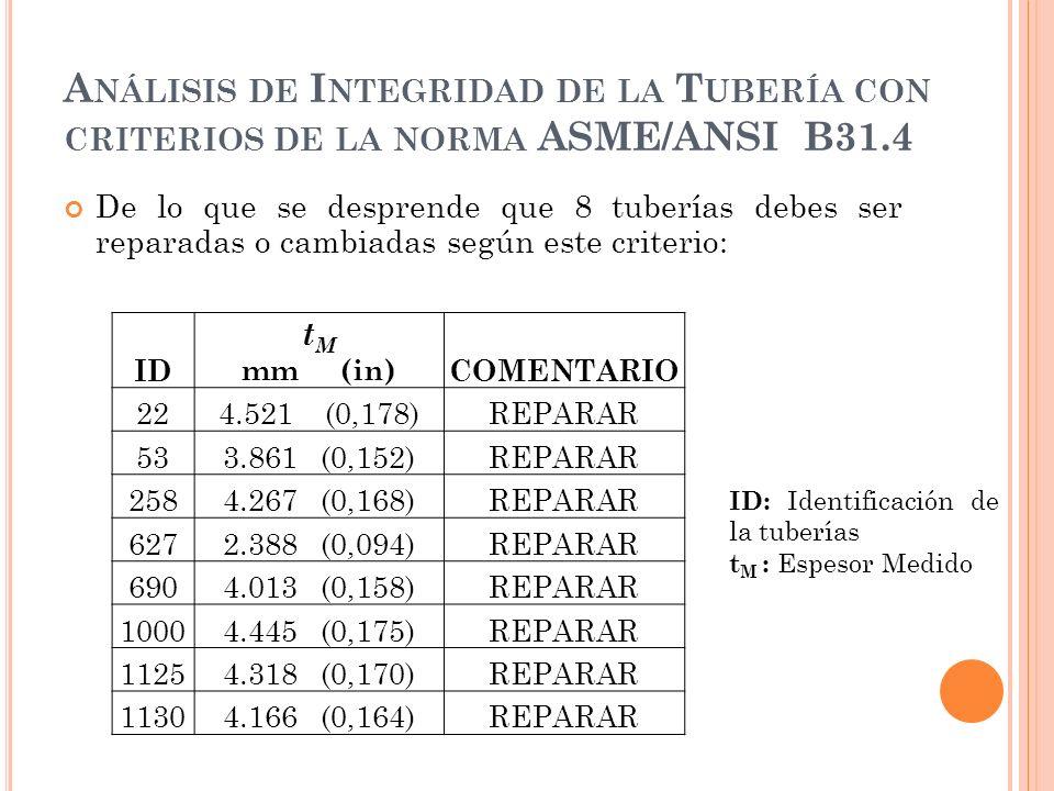 A NÁLISIS DE I NTEGRIDAD DE LA T UBERÍA CON CRITERIOS DE LA NORMA ASME/ANSI B31.4 De lo que se desprende que 8 tuberías debes ser reparadas o cambiadas según este criterio: ID t M mm (in)COMENTARIO 224.521 (0,178)REPARAR 533.861 (0,152)REPARAR 2584.267 (0,168)REPARAR 6272.388 (0,094)REPARAR 6904.013 (0,158)REPARAR 10004.445 (0,175)REPARAR 11254.318 (0,170)REPARAR 11304.166 (0,164)REPARAR ID: Identificación de la tuberías t M : Espesor Medido