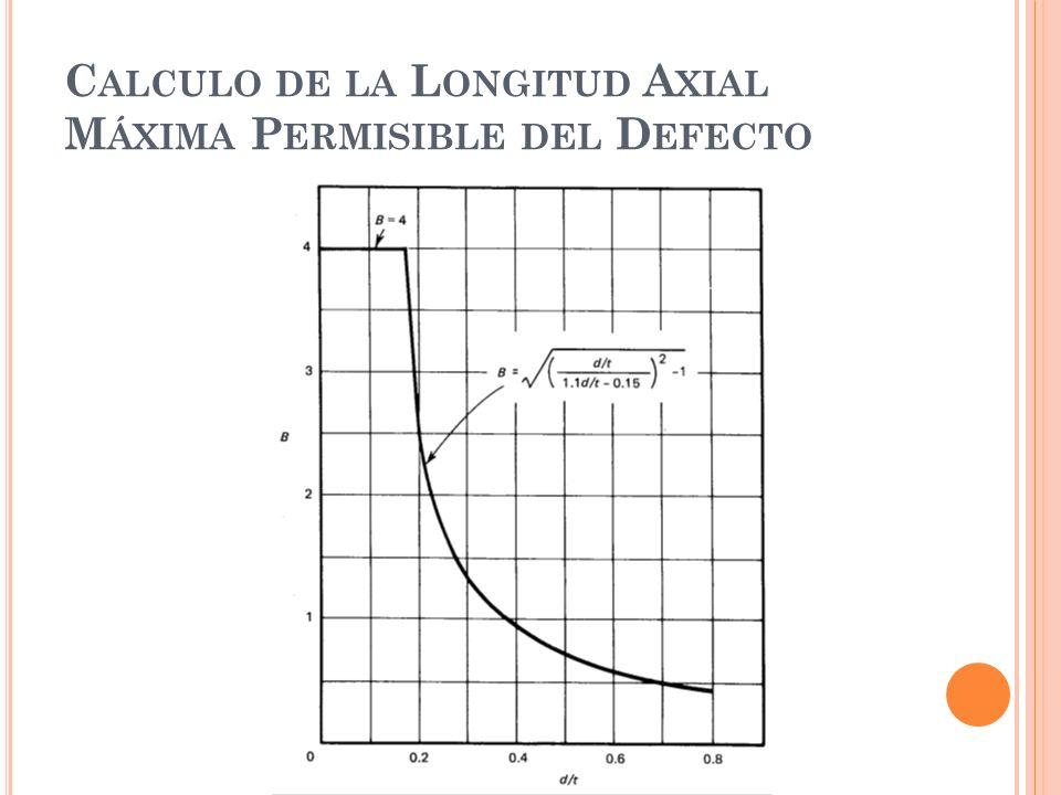 C ALCULO DE LA L ONGITUD A XIAL M ÁXIMA P ERMISIBLE DEL D EFECTO