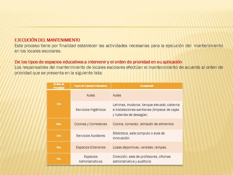 De las acciones de mantenimiento y del orden de prioridad en su aplicación Las acciones de mantenimiento que se aplica a los espacios educativos a intervenir y considerando el orden de prioridad siguiente: Cuadro 3: Priorización de las acciones de mantenimiento