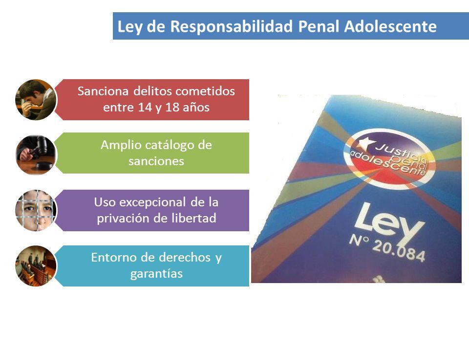 Ley de Responsabilidad Penal Adolescente Sanciona delitos cometidos entre 14 y 18 años Amplio catálogo de sanciones Uso excepcional de la privación de libertad Entorno de derechos y garantías