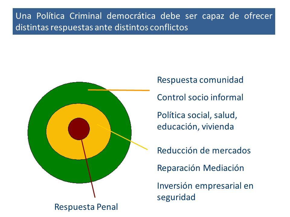 Una Política Criminal democrática debe ser capaz de ofrecer distintas respuestas ante distintos conflictos Fase de Ejecución Respuesta comunidad Control socio informal Política social, salud, educación, vivienda Reducción de mercados Reparación Mediación Inversión empresarial en seguridad Respuesta Penal